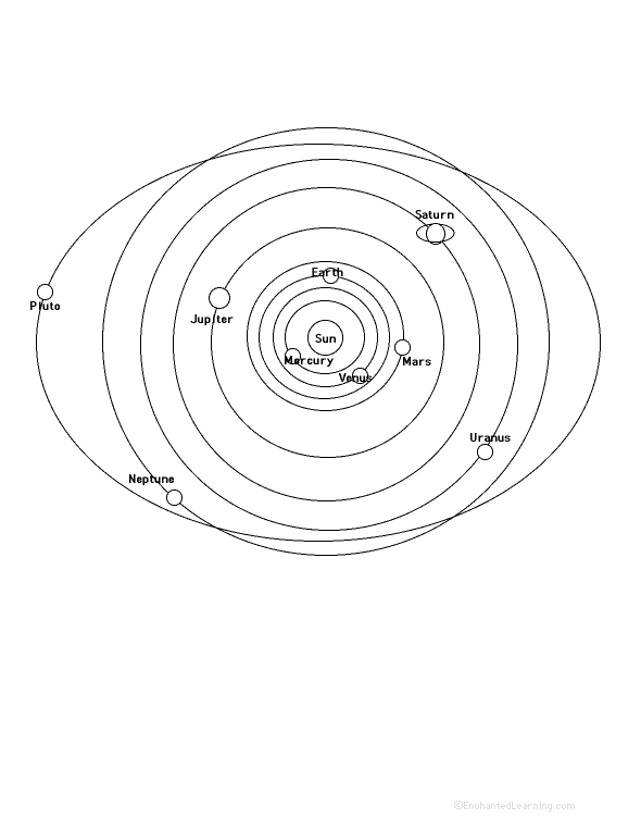 orbit solar system worksheet blank - photo #18