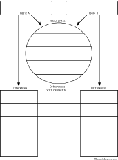 compare and contrast graphic organizers for essays