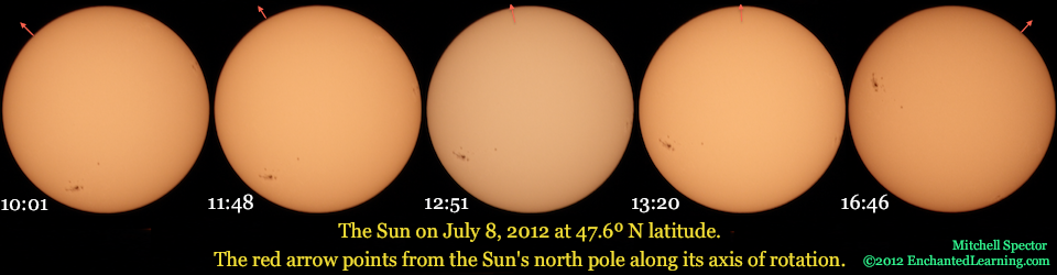 The Sun's Disk Seeming to Spin Slowly Clockwise as It Moves Across the Sky